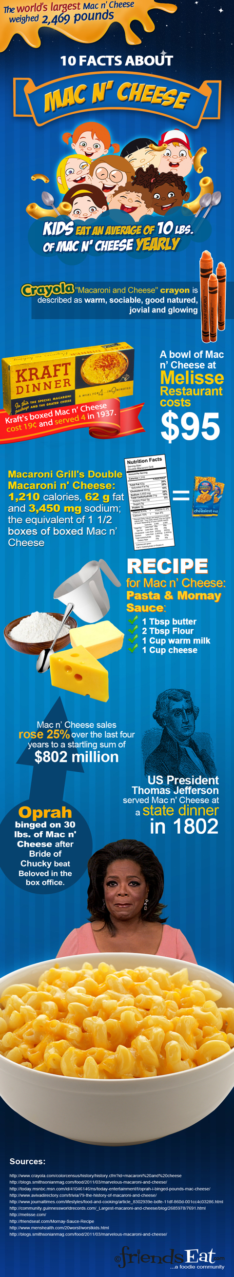 infographic Mac n Cheese SMALL 10 Facts About Mac n Cheese Infographic