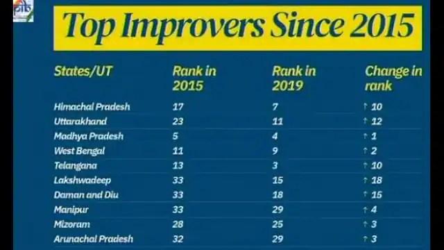 इस रैंकिंग में हिमाचल प्रदेश ने 10 स्थान ऊपर आया है। 2017 में यह 17वें स्थान पर था, वहीं 2019 की रैंकिंग में यह 7वें पायदान पर पहुंच गया है। उत्तराखंड 12 पायदान ऊपर चढ़ कर 23वें स्थान से 11वें पर पहुंच गया है। जबकि लक्ष्यद्वीप 18 स्थान की छलांग लगा कर 33वें से 15वें, दमन एंड दीव 33वें से 18वें स्थान पर पहुंच गया है।