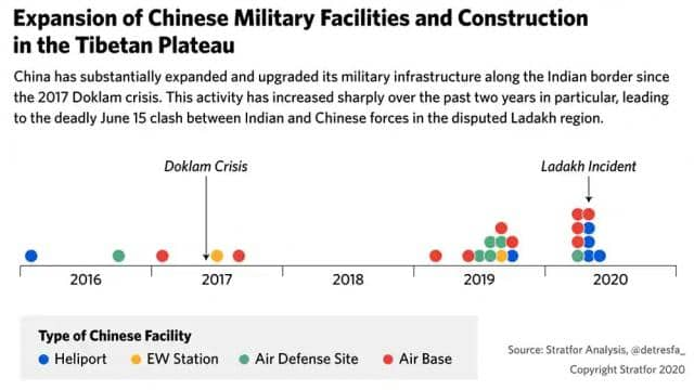 china doubled its air bases air defences and heliports along india frontier after doklam standoff sa