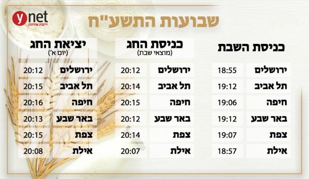 Время исхода субботы, начала и окончания праздника Шавуот по городам