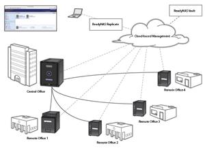 NETGEAR ReadyNAS 312 2-Bay Network Attached Storage
