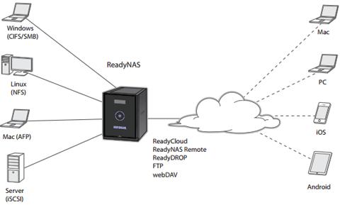NETGEAR ReadyNAS 314 4-Bay Network Attached Storage
