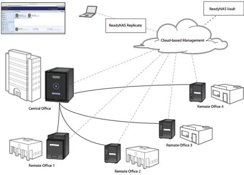 NETGEAR ReadyNAS 314 4-Bay 4TB (4 x 1TB) Enterprise