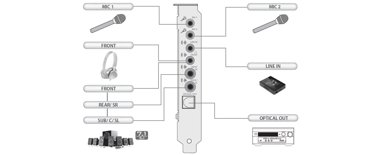 Creative Sound Blaster Audigy RX 70SB155000001 Sound Card