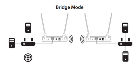 D-Link DAP-1665 Wireless AC1200 Dual Band Gigabit Access