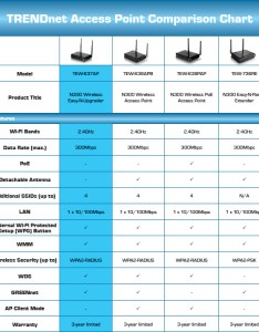 An error occurred also trendnet tew ap wireless easy  upgrader   and  rh newegg