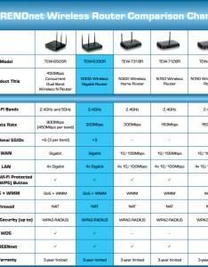Trendnet tew gr wireless gigabit router    up to mbps newegg also rh