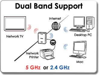 BUFFALO WLAE-AG300N Nfiniti Dual Band Ethernet Converter