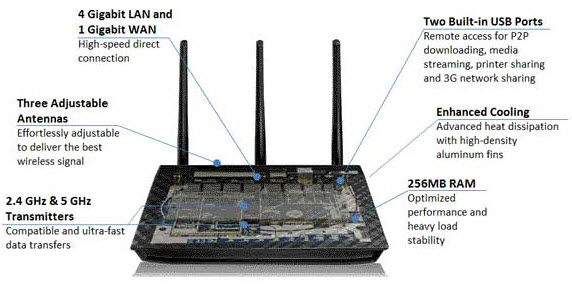 ASUS RT-N66U Dual-Band Wireless-N900 Gigabit Router, DD