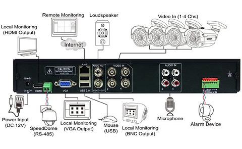 KGuard AR421-CKT001-500G 4 Channel Surveillance DVR Kit