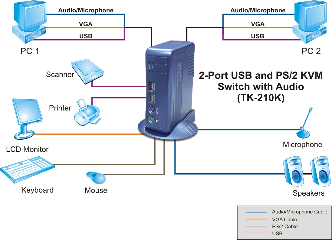 hight resolution of 2 port usb and ps 2 kvm switch with audio 2 computer connections