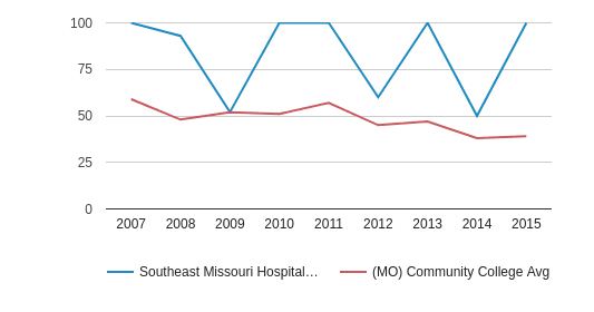 Southeast Missouri Hospital College of Nursing and Health