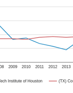 This chart display the percentage of hispanic students in vet tech institute houston and also profile tx rh communitycollegereview
