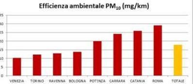L'inquinamento misurato in Pm10