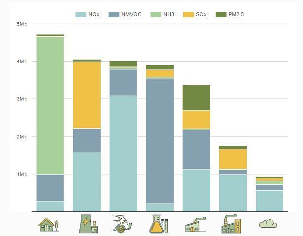 Le fonti di inquinamento in Europa, grafico Parlamento Europeo