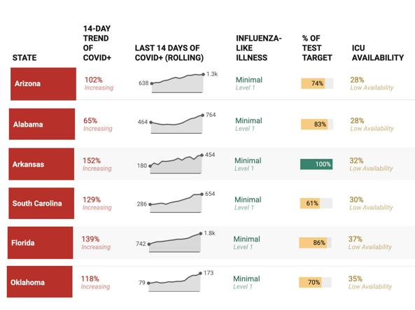 TABLE 6 - The worsening US States (covidexitstrategy source)