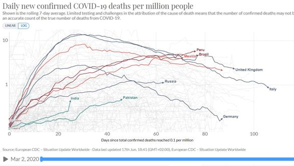 TABLE 5 - deaths for millions of people