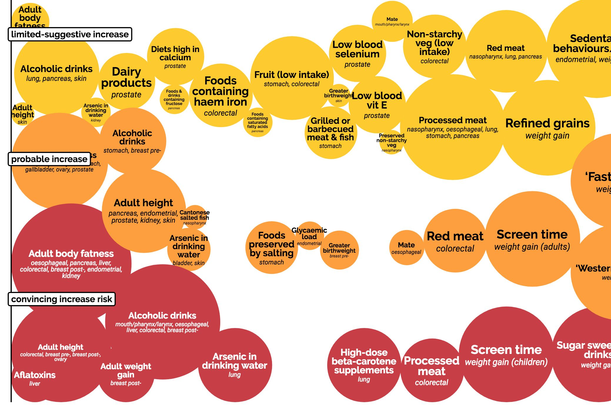 hight resolution of this interactive chart shows how your lifestyle can change your cancer risk mental floss
