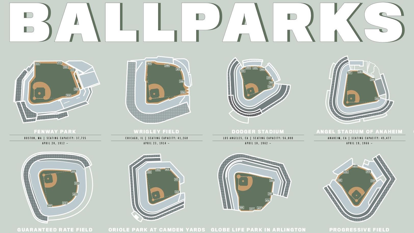 big league ballparks throughout history