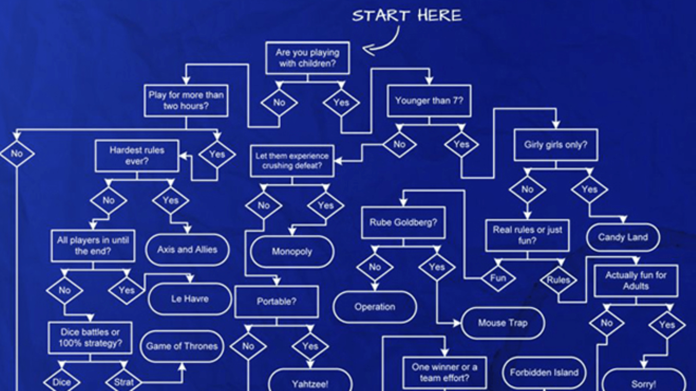 hight resolution of this flowchart helps you choose the perfect board game