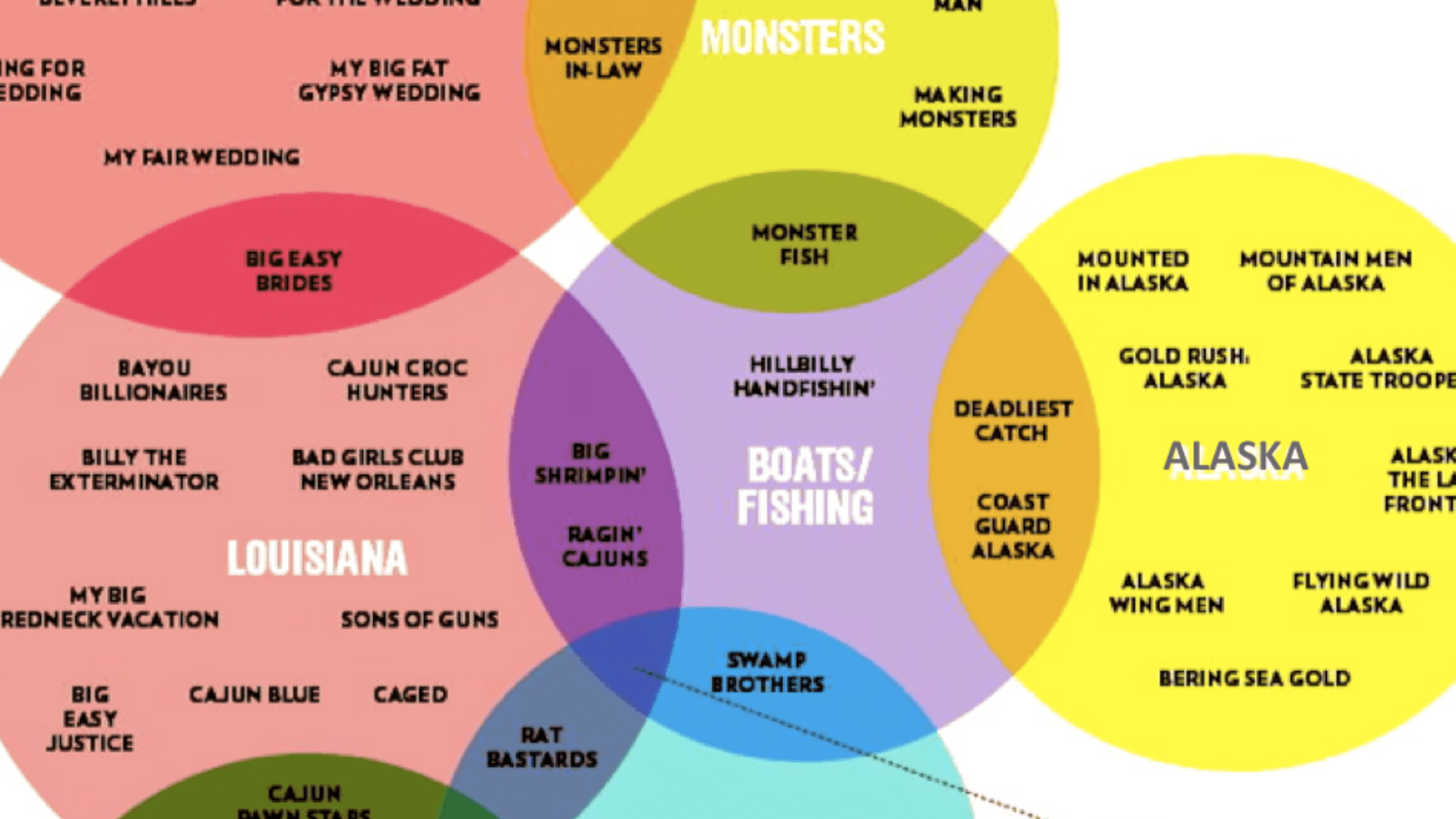 medium resolution of 12 funny and delicious venn diagrams