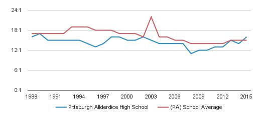 Pittsburgh Allderdice High School Profile (2018-19