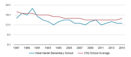 West Hardin Elementary School Profile (2018-19
