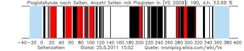 Barcode Veronica Saß, 25. Mai 2011: auf 53,98 Prozent der Seiten finden sich Plagiate, zu einem großen Teil machen sie über 75 Prozent des Seitentextes aus (rot markiert)