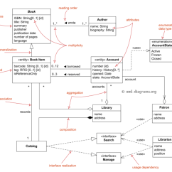 Sequence Diagram Tool Open Source What Is A Flow Chart Uml 阳芳 博客园