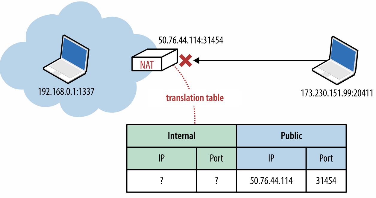 網絡協議之NAT穿透 - 默語 - 博客園