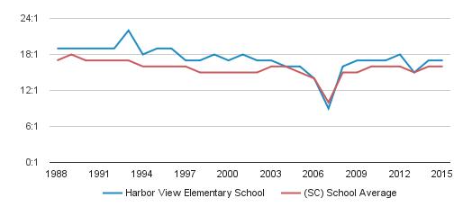Harbor View Elementary School Profile (2018-19