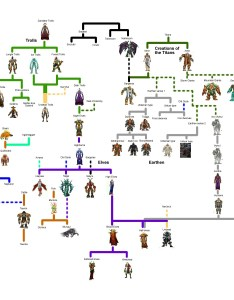 Wow also races on an evolutionary tree rh reddit