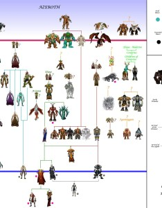 Wow race chart also zygor leveling guide eso the master rh topwowhowtospot