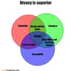 Cendrillon Venn Diagram State For Atm Machine Cinderella Free Wiring You Disney Princess Images Is Clearly Far Superior To Compare Contrast Ven