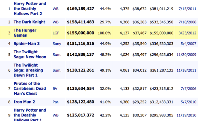 Thg Tops Weekend Box Office The Hunger Games Movie Photo