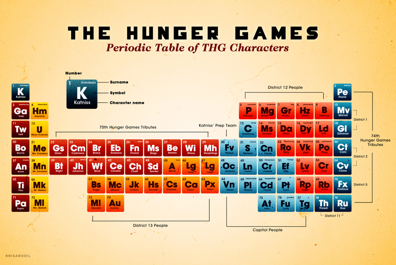 Periodic Times Table Of Thg Characters