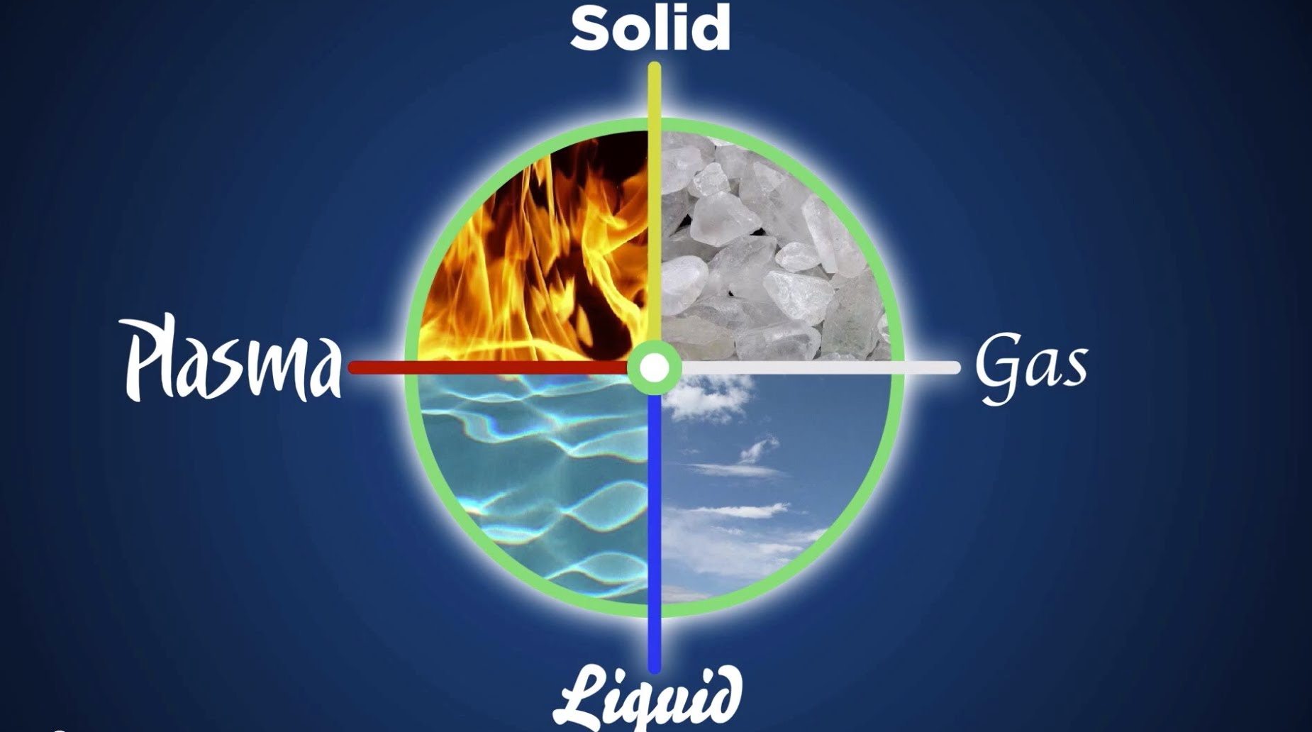 Plasma Solid Gas Liquid Fire Earth Air Water