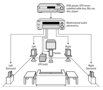 วิธีการติดตั้งระบบลำโพงเสียงรอบทิศทางสำหรับโฮมเธียเตอร์ของคุณ