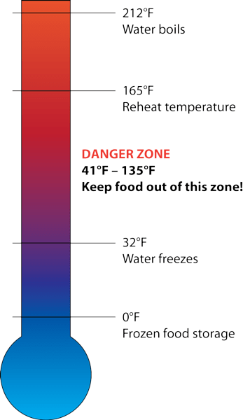 Safety Zone Temperature