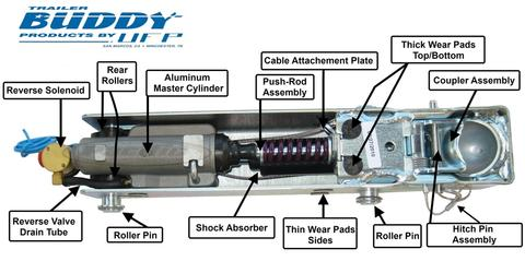 ez loader trailer wiring diagram external squid labeled ufp a-60 inner member slide, 7500lb. 2 axle disc brakes #34044