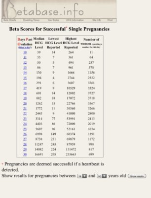 Comfortable Hcg Levels Chart Babycenter - Arenda-stroy
