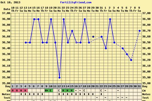 Today Chart Feeling Im