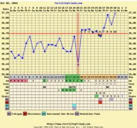 10DPO, FF triphasic chart and still no BFP? - Trying for a ...