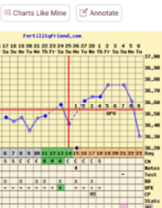 How Long After Bbt Implantation Dip Until Bfp Also Trying For Baby Rh Babycenter