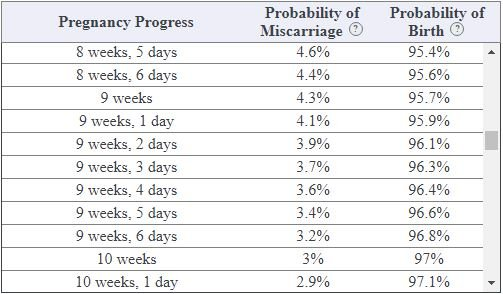 Miscarriage Probability Calculator - BabyCenter