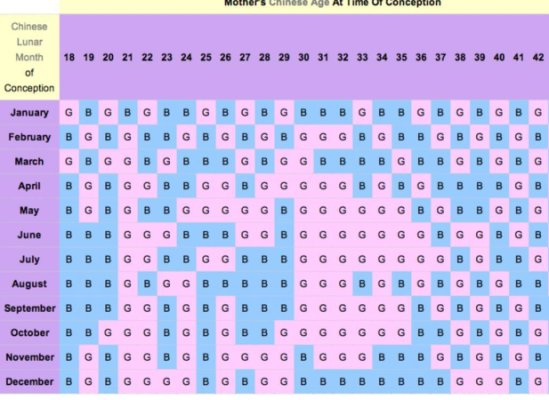 De Calendario Chino 2017 Embarazo
