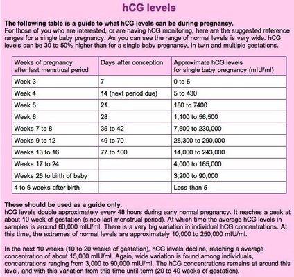 Image result for hcg levels