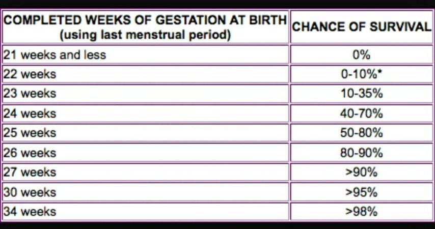 Fetal Viability Chart - BabyCenter