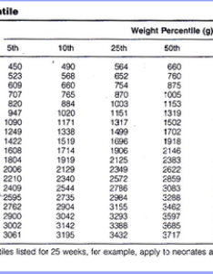 Estimated fetal weight charts also nurufunicaasl rh