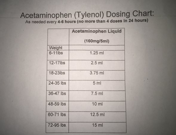 Tylenol Dosage - BabyCenter